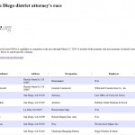 San Diego district attorney's race campaign contributions database