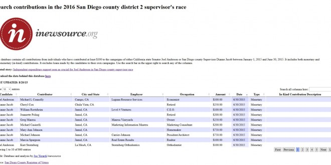 Searchable Database: Contributions in the 2016 San Diego County District 2 Supervisor's Race