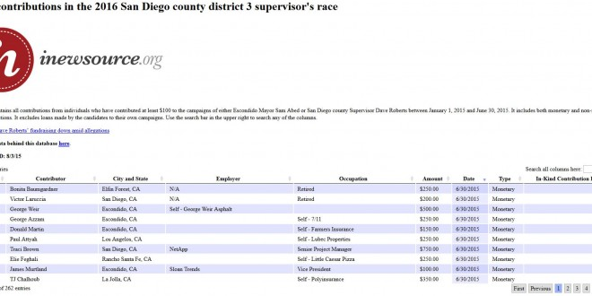 Searchable Database: Contributions in the 2016 San Diego County District 3 Supervisor's Race